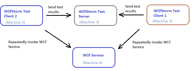 WCFStorm Distributed Test Setup